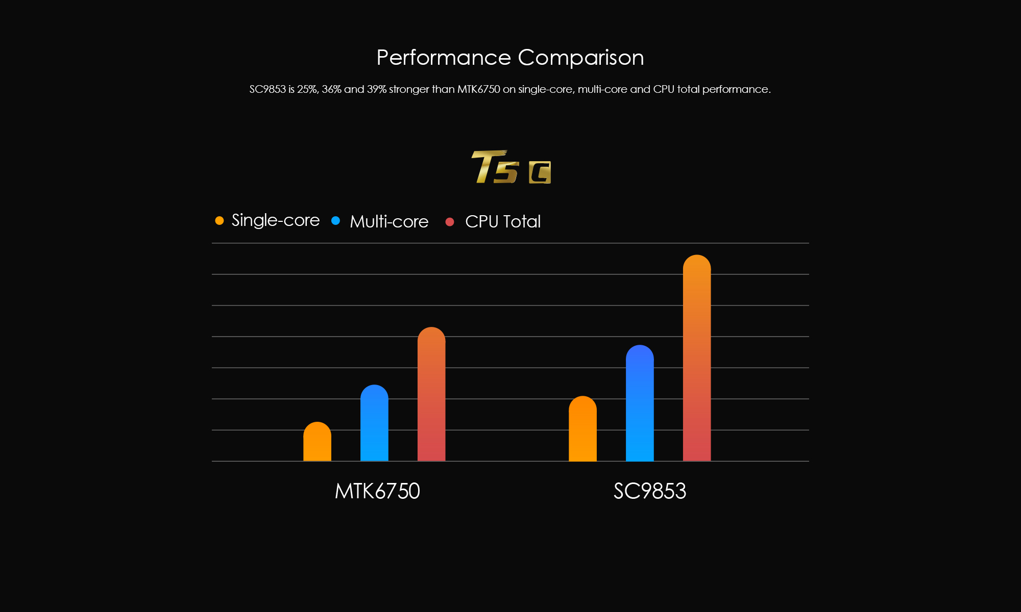 T5C-03PerformanceComparison
